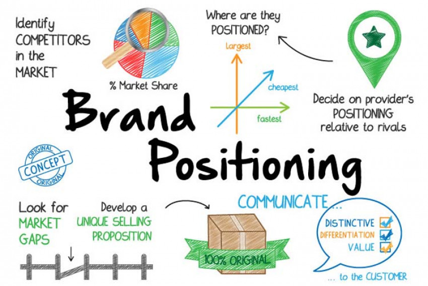 Golden Rules Of Branding You Must Follow